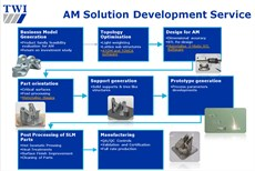 TWI's additive manufacturing product development service